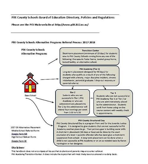 Placement Process / Our Program